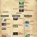 One Man's Journey Into A Zelda Timeline…