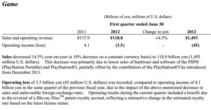 Sony Q1 2012 Losses: $312 Million