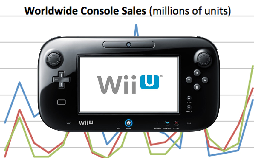 Why You Shouldn't Worry About the Wii U's Slow Start