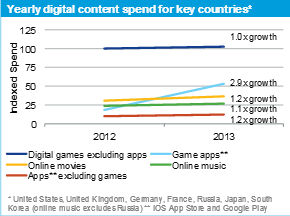 app annie digital content report 2013 games