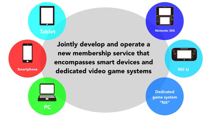 Speculating on the Purpose of Nintendo's NX, and its Relationship to the DeNA Mobile Service.